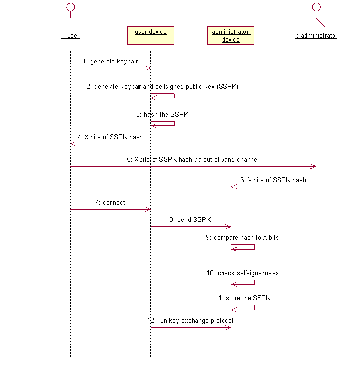 ssh sequence diagram idea how to install a self signed certificate  how to install a self signed certificate